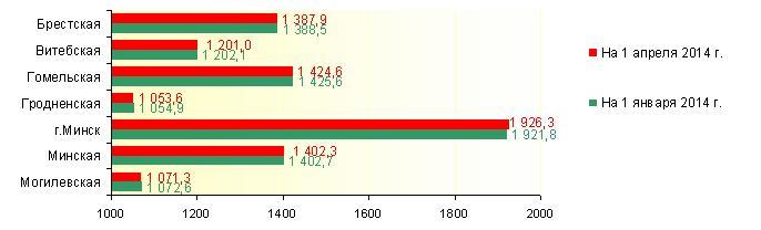 Численность населения Беларуси на 1 апреля - меньше 10 миллионов