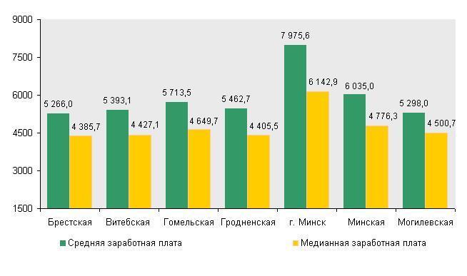 инфографика зарплата
