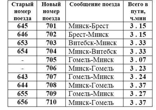 следования между Минском и