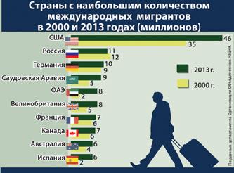 В Беларусь на ПМЖ в 2013 году приехали около 20 тысяч человек