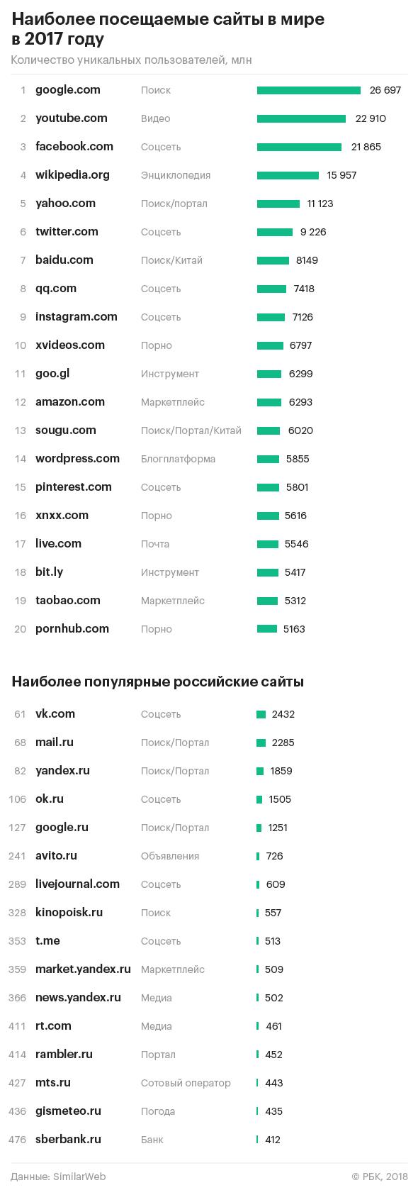 Самые популярные сайты знакомств россии рейтинг