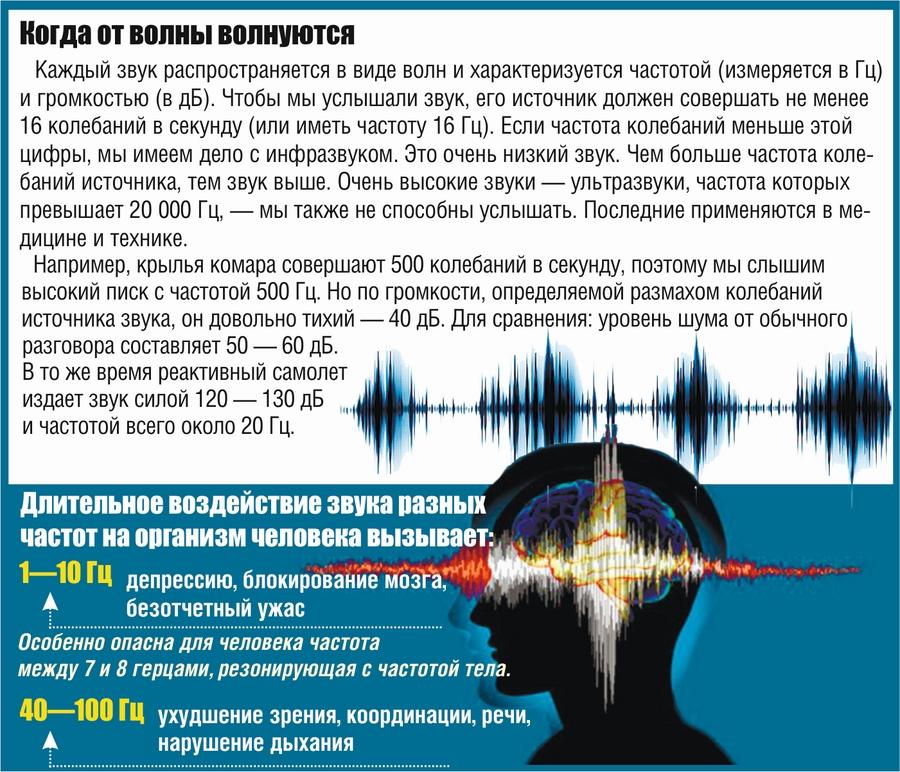 Воздействие звуковых волн на человека