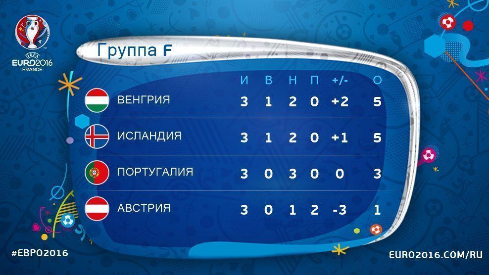 Евро-2016: Венгрия, Исландия иПортугалия вышли в1