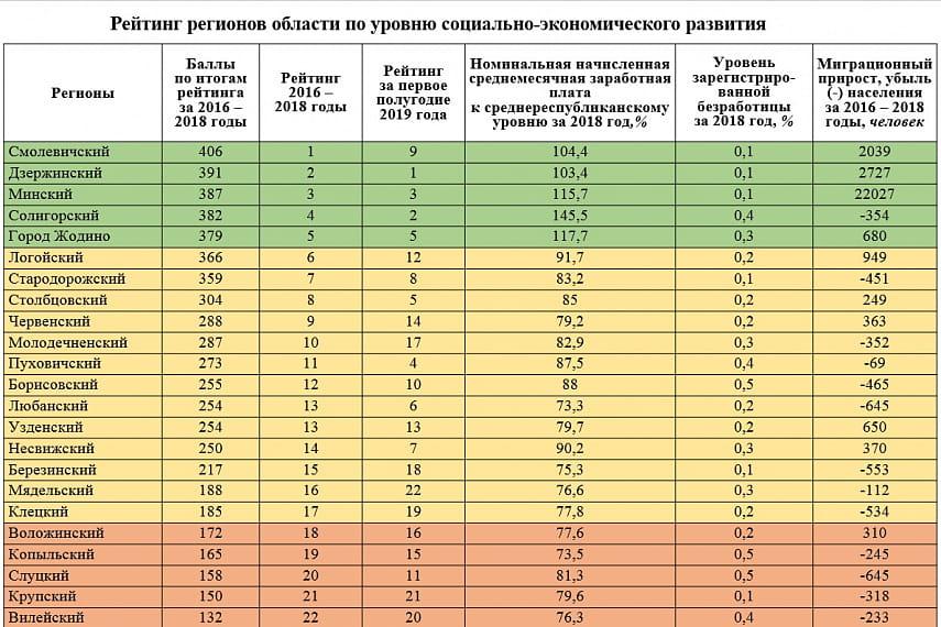 Борисовский район попал в топ-10 Минской области по показателям социально-экономического развития 1