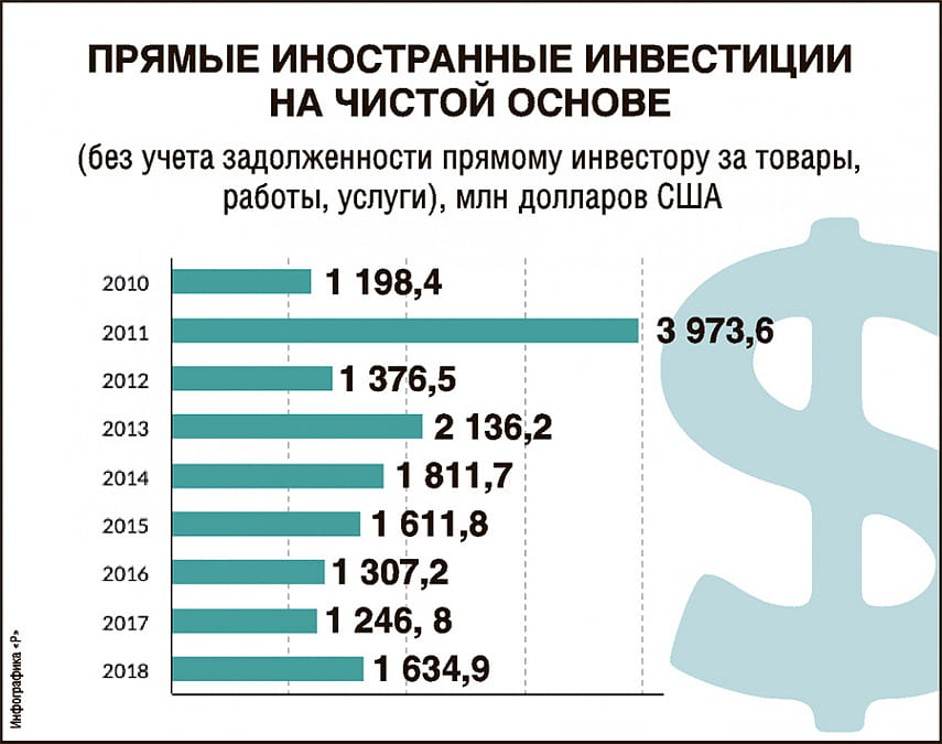Белорусская экономика— крупнейший получатель прямых инвестиций изРоссии вбывшем СССР