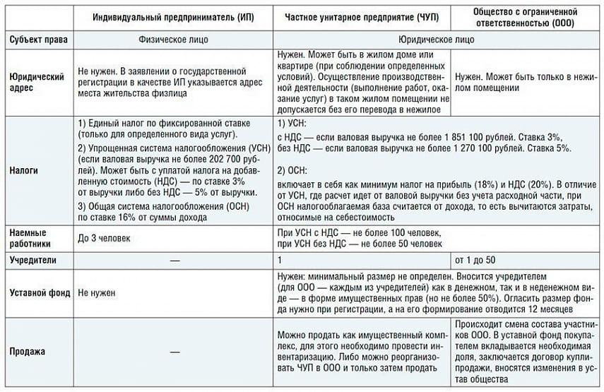 Отличие ип и ооо при регистрации повторное заполнение декларации 3 ндфл при покупке квартиры образец